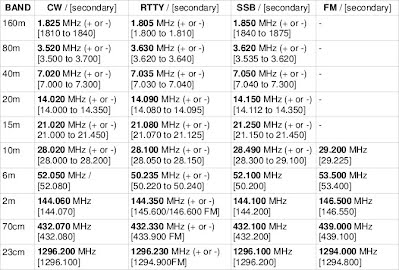 VK6 common calling frequencies